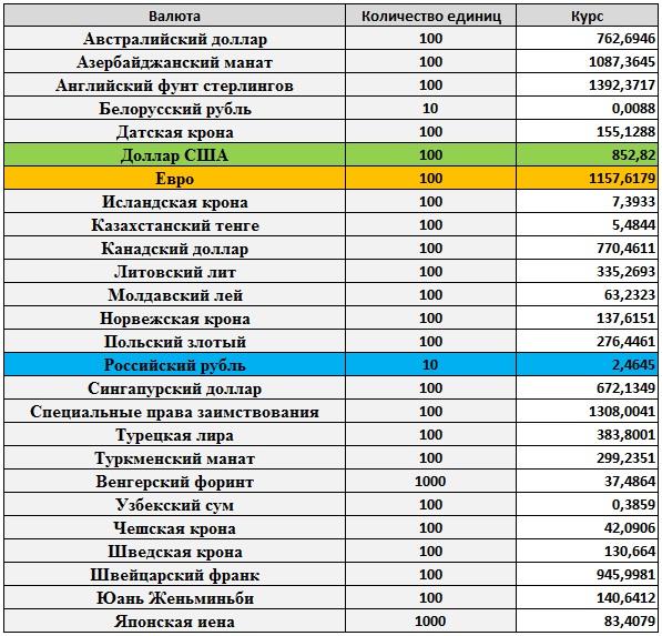 Расчет процентов по дифференцированному кредиту