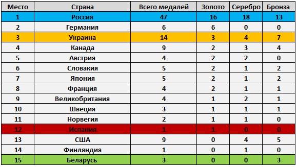 таблица медалей паралимпийцев 2016